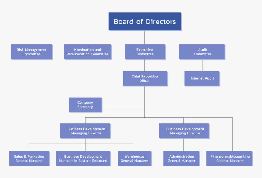 Organization Structure General Electric Introduces Organizational Chart Organizational Structure Board Hd Png Download Transparent Png Image Pngitem