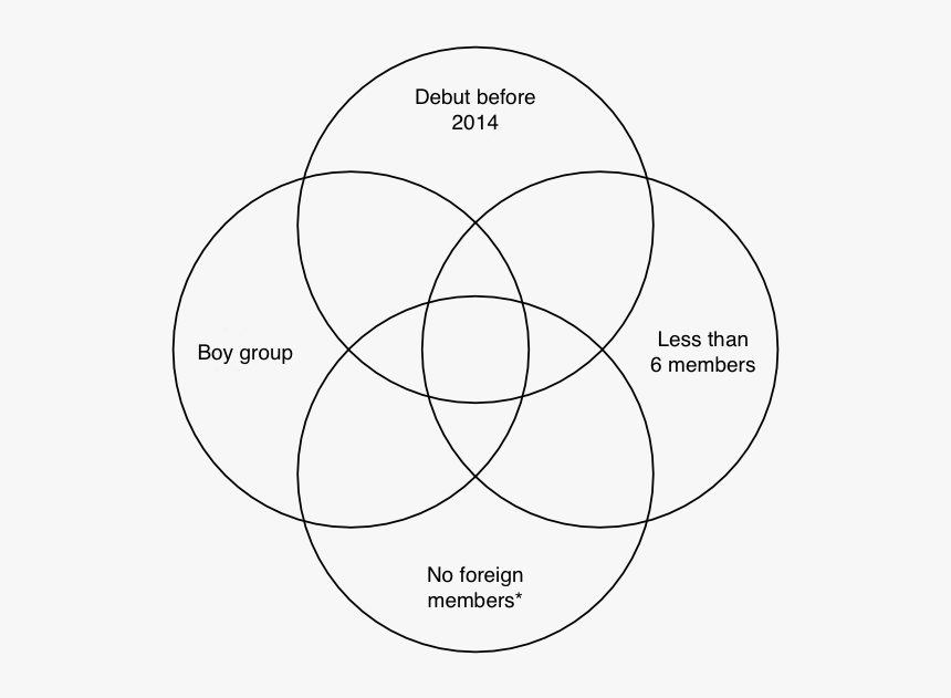 Venn Diagram Template 4 Circle Hd Png Download Transparent Png Image Pngitem