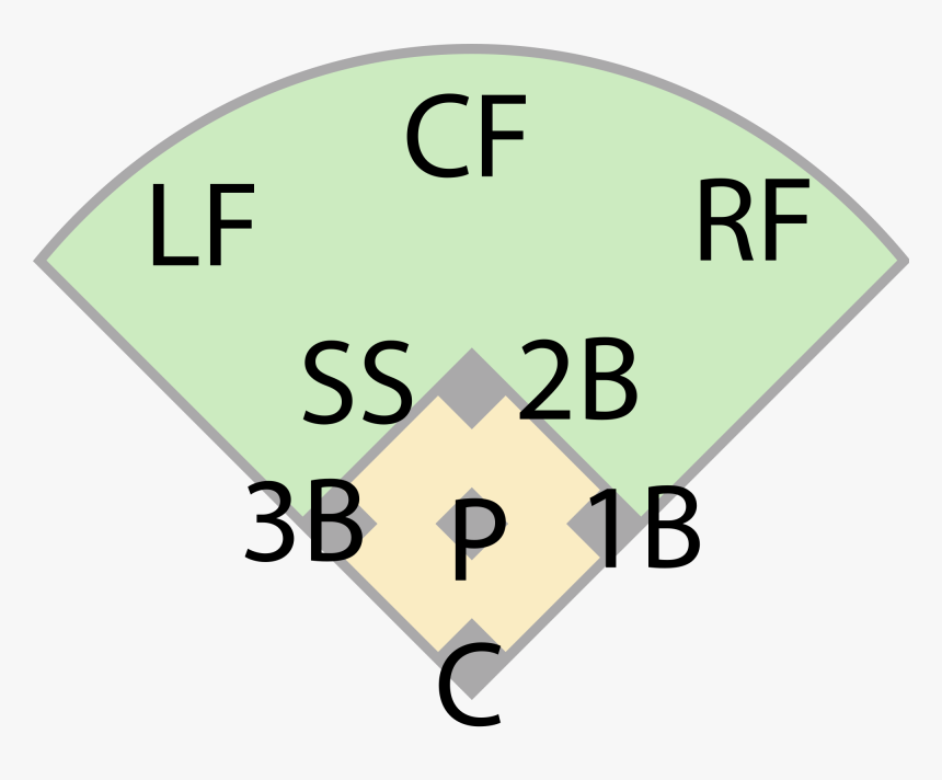 35 Baseball Positions By Number Diagram