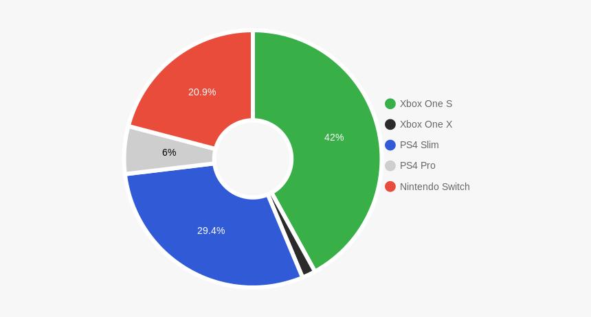 Ps4 Pro Vs Xbox One X Vs Nintendo Switch Hd Png Download Transparent Png Image Pngitem