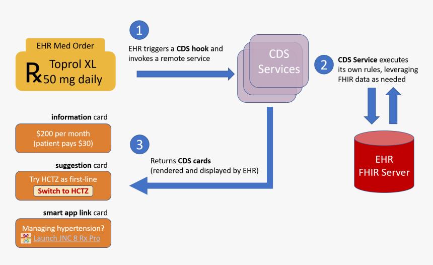 Cds Hooks Overview Cds Hooks Fhir Hd Png Download Transparent Png Image Pngitem