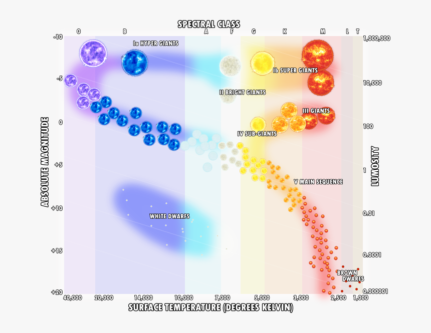Transparent Bright Star Png - Letter On Hertzsprung Russell ... on horizontal branch, electron degeneracy pressure, red giant diagram, color–color diagram, blank hr diagram, simple hr diagram, rigel hr diagram, hayashi track, red clump, h-r diagram, protoplanetary nebula, hertzberg russell diagram,
