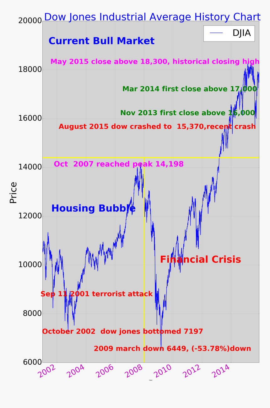 Graph Clipart Stock Market Graph Dow Jones 2015 Chart Hd Png Download Transparent Png Image Pngitem