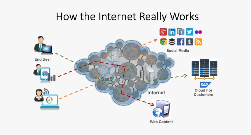 cara kerja internet