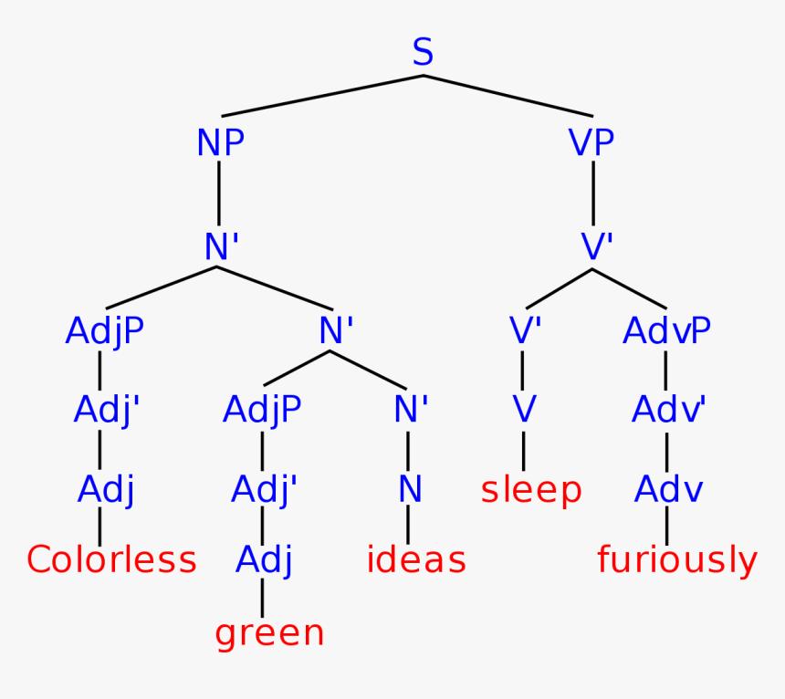diagram of sleeping sleeping emoji png   png download syntax tree diagram  png download syntax tree diagram