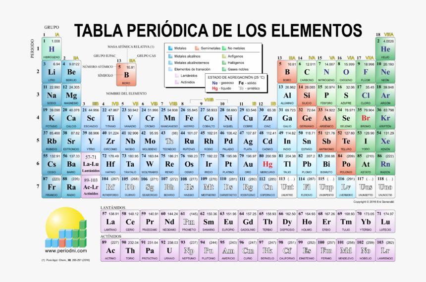 Atomo En La Tabla Periodica Hd Png Download Transparent Png