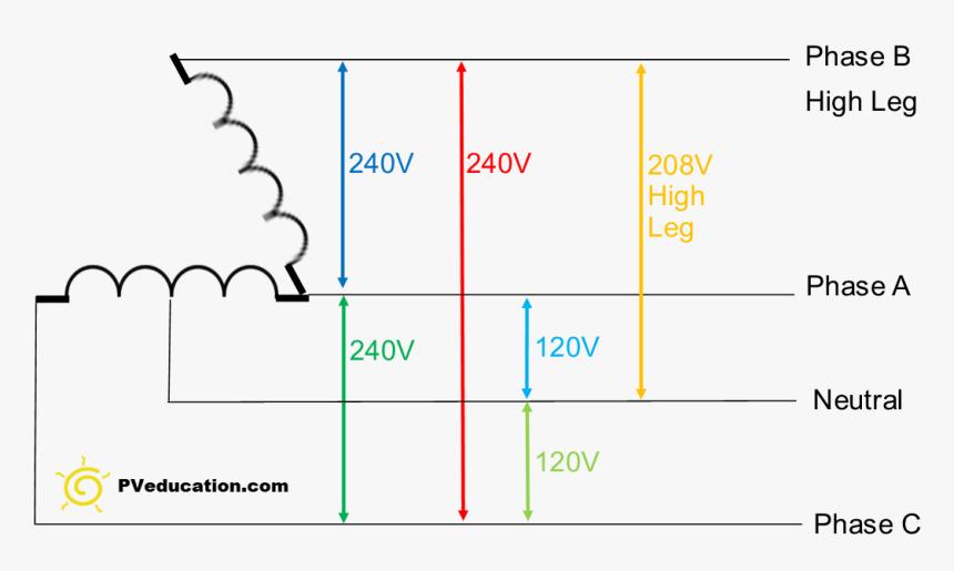 [QMVU_8575]  Delta 4 Wire Diagram Wiring Diagram 220v Wiring- Diagram - High Leg Delta,  HD Png Download , Transparent Png Image - PNGitem   Delta Wiring Diagram 4 Wires      PNGitem