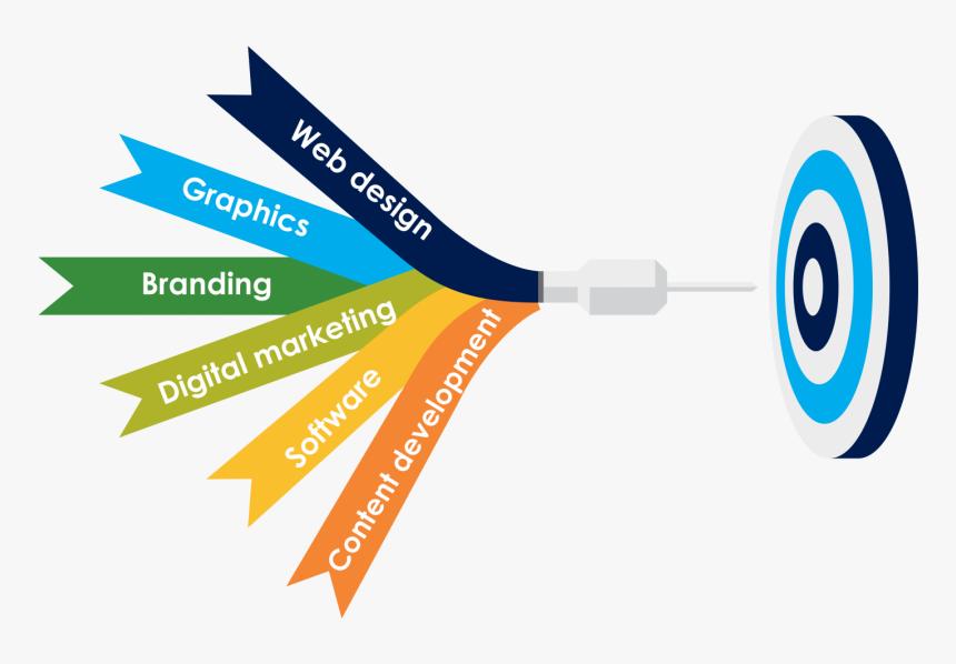 Graphic Design Services Banner Hd Png Download Transparent Png Image Pngitem