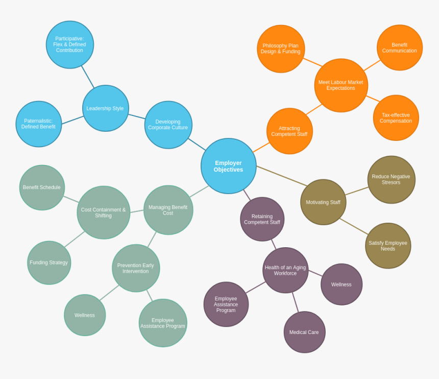 Employer Objectives Bubble Diagram Maker Hd Png Download Transparent Png Image Pngitem