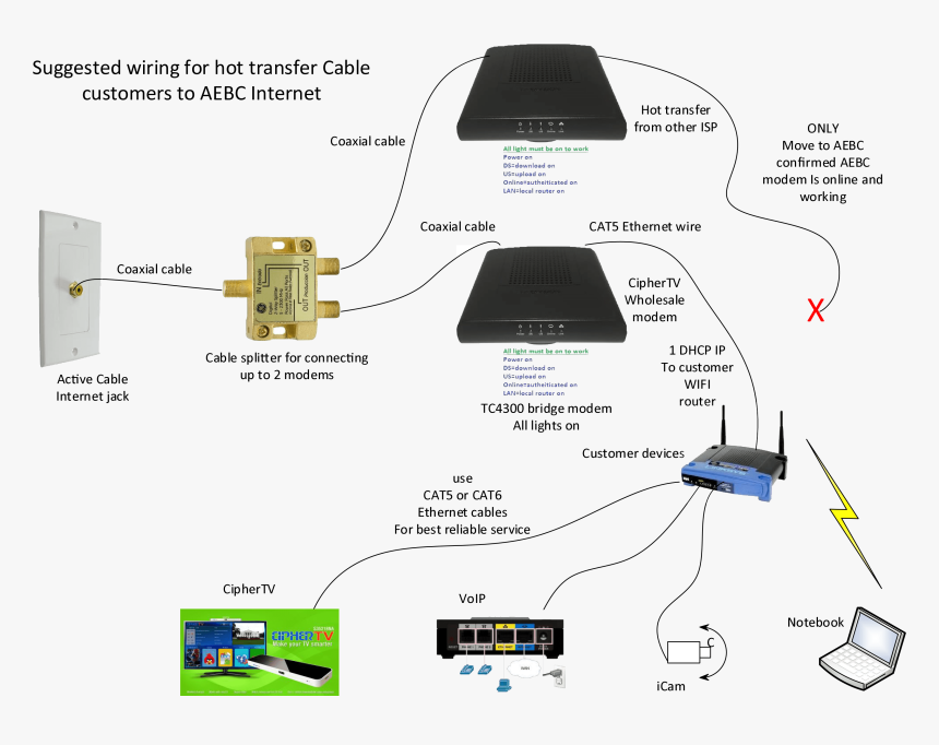 Xfinity Cable Modem Wiring Diagram
